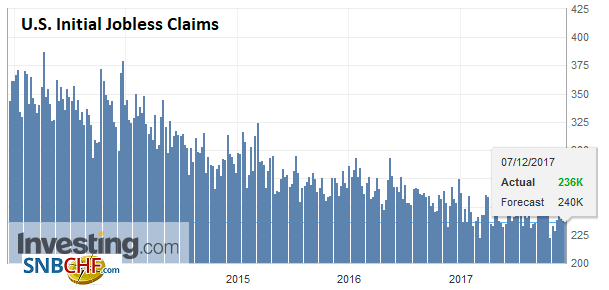U.S. Initial Jobless Claims, 7 December