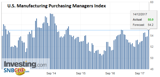 U.S. Manufacturing Purchasing Managers Index (PMI), Dec 2017