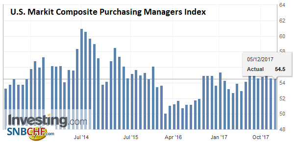 U.S. Markit Composite Purchasing Managers Index (PMI), Nov 2017