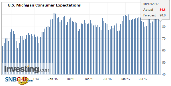 U.S. Michigan Consumer Expectations, November 2017