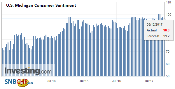 U.S. Michigan Consumer Sentiment, November 2017