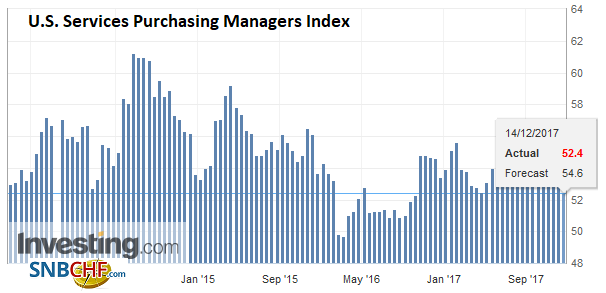 U.S. Services Purchasing Managers Index (PMI), Dec 2017