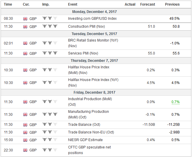 Economic Events: United Kingdom, Week December 04
