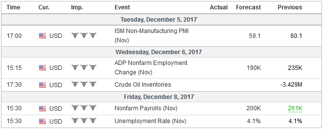 Economic Events: United States, Week December 04