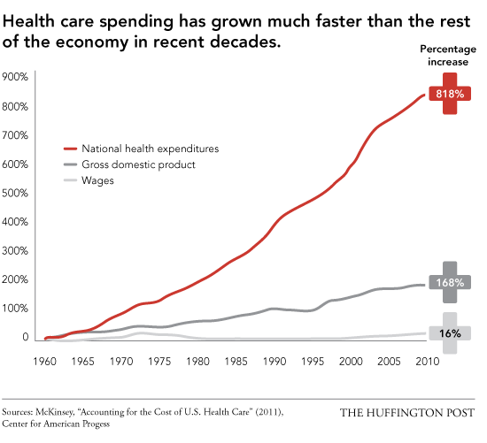 US Healthcare Spending, 1960 - 2010