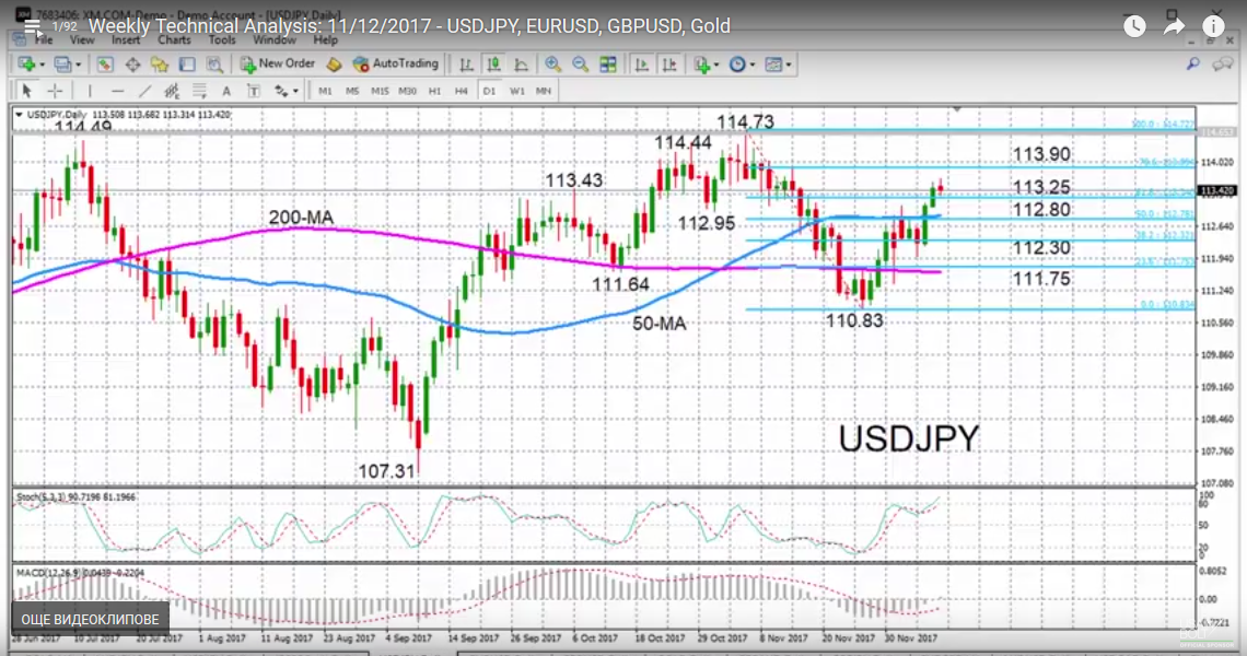 USD/JPY with Technical Indicators, December 12
