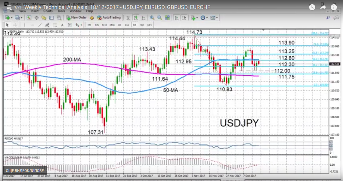 USD/JPY with Technical Indicators, December 19