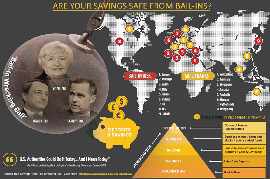 Are your savings safe