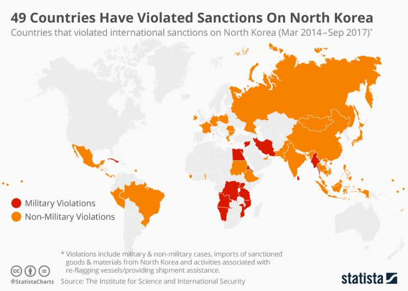 49 Countries have violated sanctions on North Korea