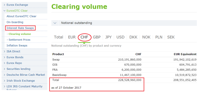 Eurex OTC Clear Outstanding Volumes October 2017