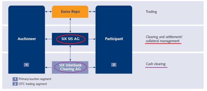 Eurex Repo OTC Market Concept-iii