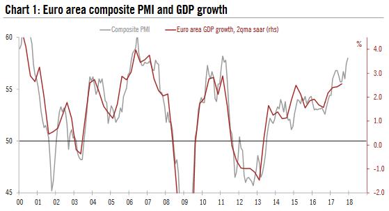 Eurozone Composite PMI and GDP, 2000 - 2017