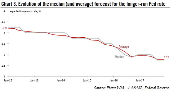 Evolutuion of the Median Forecast, Jan 2012 - 2017