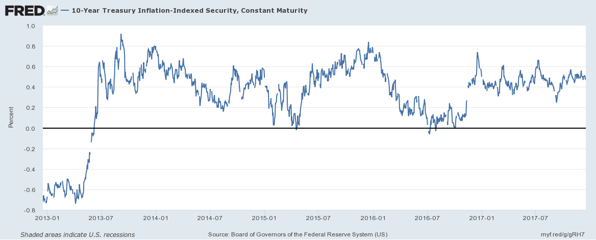 Treasury Inflation - Indexed Security, Jan 2013 - Dec 2017