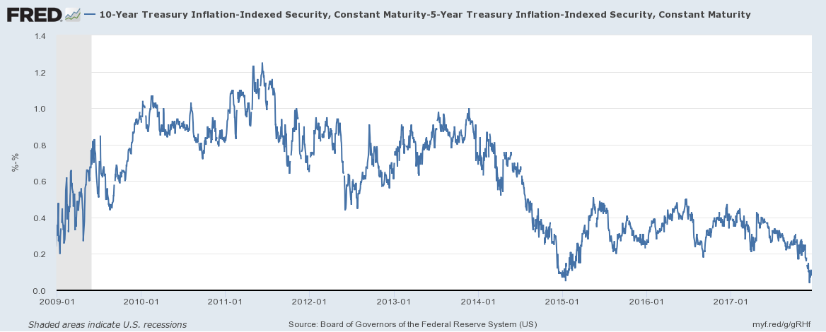 US Treasury Inflation - Indexed Security, Jan 2009 - Dec 2017