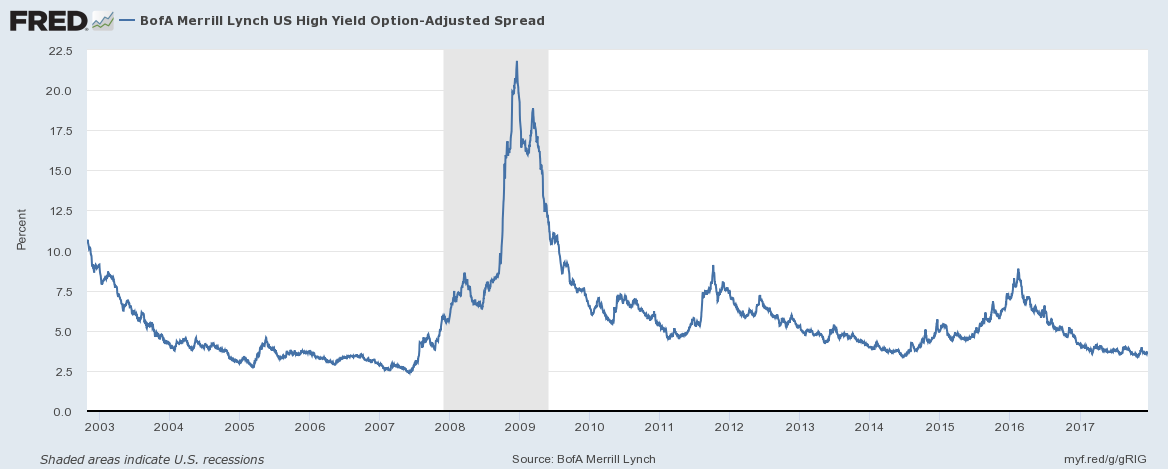 US BofA Merrill Lynch High Yield Option, 2003 - 2017