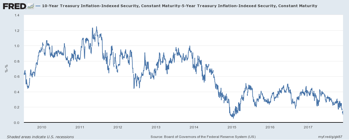 10 Year Treasury Inflation - Indexed Security, 2010 - 2017