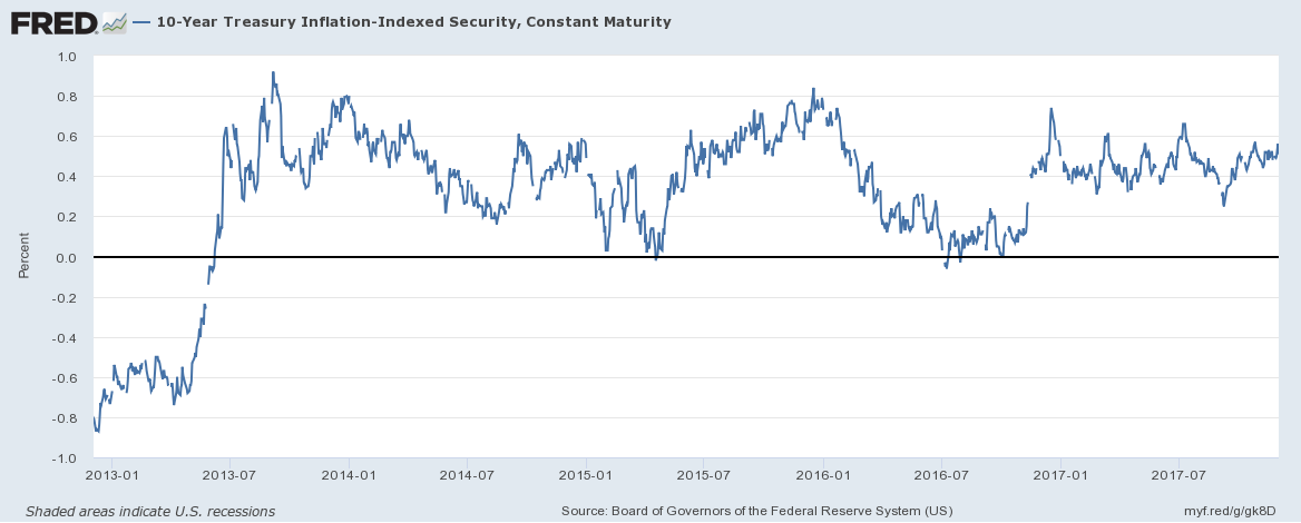 10 Year Treasury Inflation - Indexed Security, Jan 2013 - Jul 2017