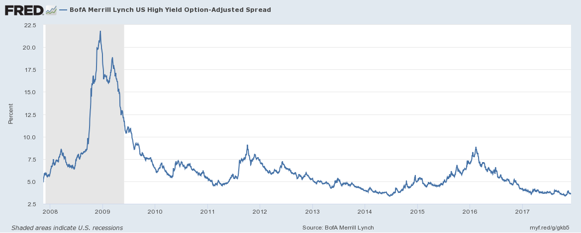 BofA Merrill Lynch High Yield Option, 2008 - 2017
