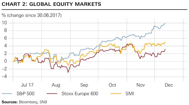 Global Equity Markets, Jul - Dec 2017