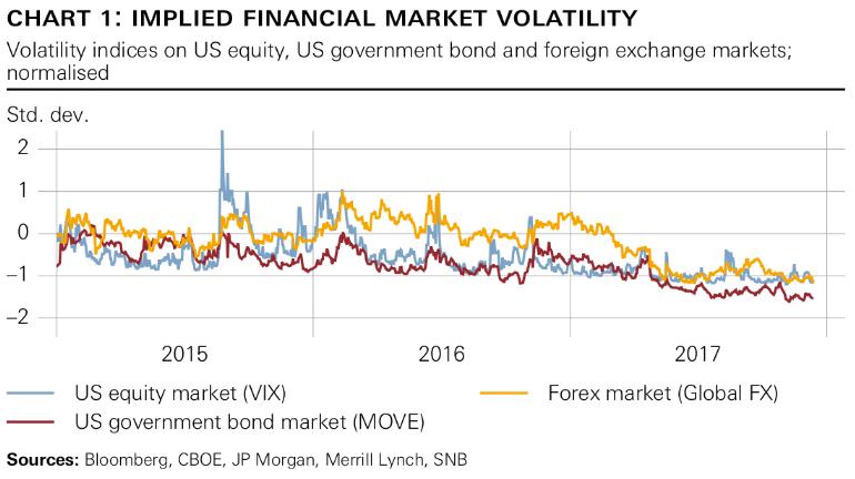 Implied Financial Market Volatility, 2015 - 2017