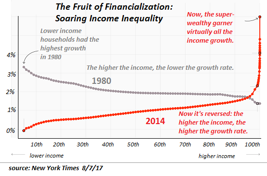 Fruit of Financialization: Soaring Income Inequality - 1980 - 2017