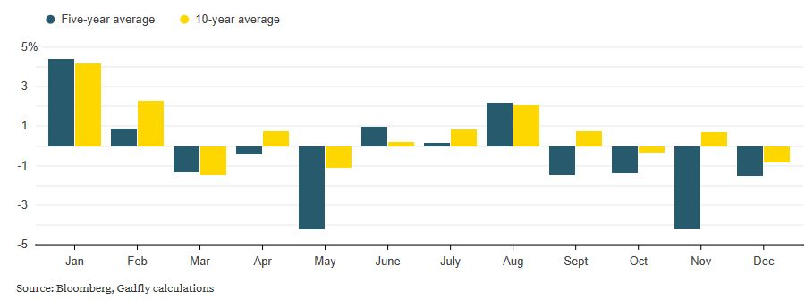 Gold Price, Jan - Dec 2017
