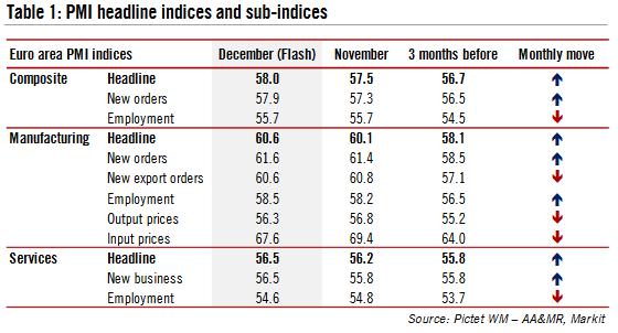PMI Headline Indices