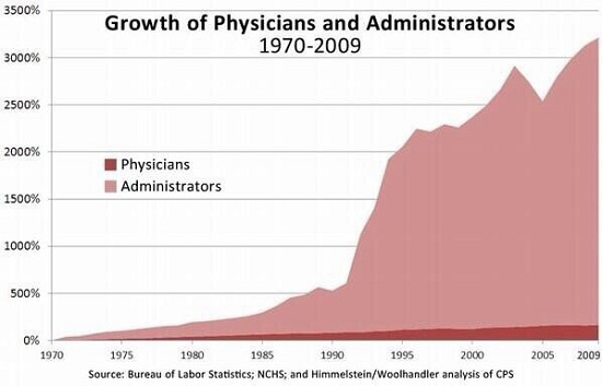 Growth of Physicians and Administrators, 1970 - 2009