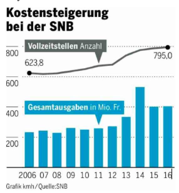 Kostensteigerung bei der SNB, 2006 - 2016