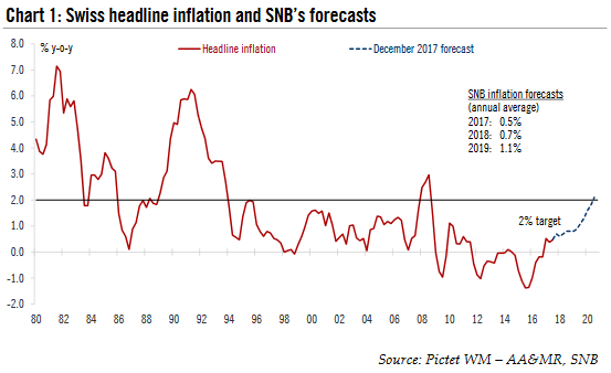 Swiss Headline Inflation and SNB's Forecast, 1980 - 2017