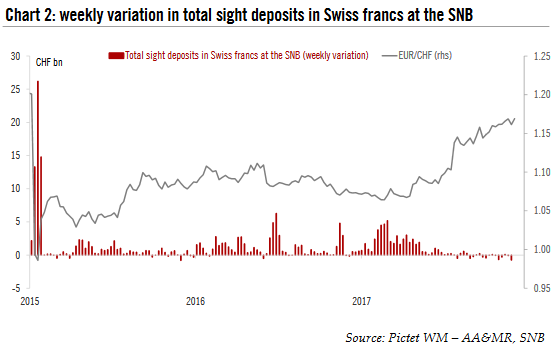 Total Sight Deposits in Swiss Francs at the SNB, 2015 - 2017