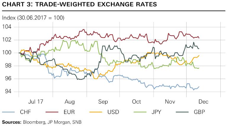 Trade-Weighted Exchange Rates, Jul - Dec 2017