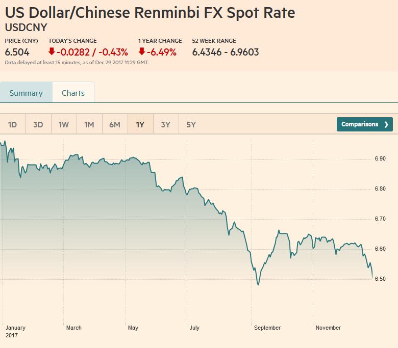 USD / CNY, 1 year change