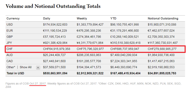 Volume and Notional Oustanding Totals