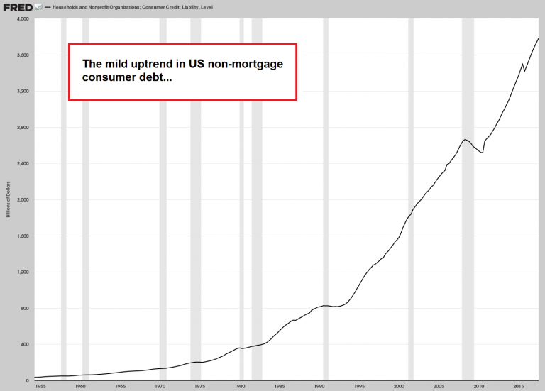 US Non-mortgage Consumer Debt, 1955 - 2018