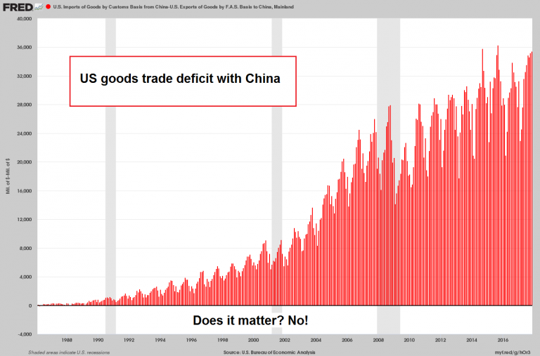 US Goods Trade Deficit with China, 1988 - 2018