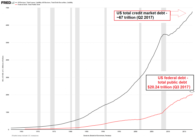 US Total Credit Market Debt, 1968 - 2018