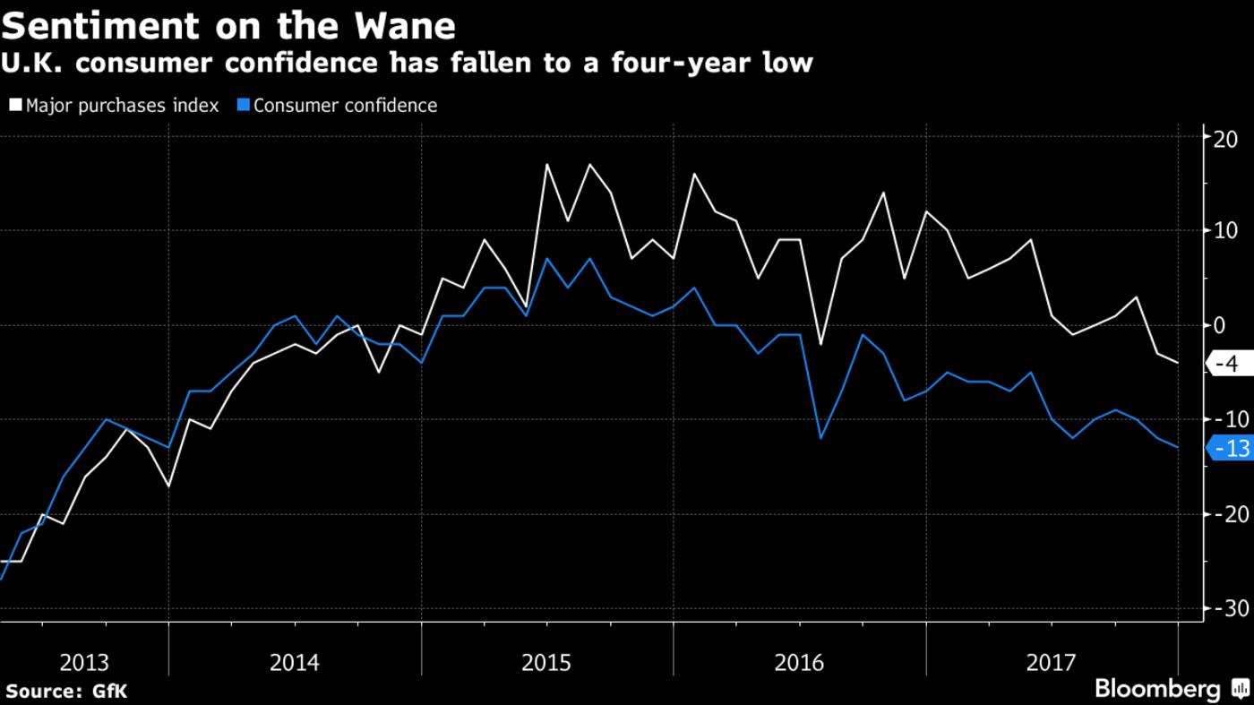 U.K. Consumer Confidence, 2013 - 2017