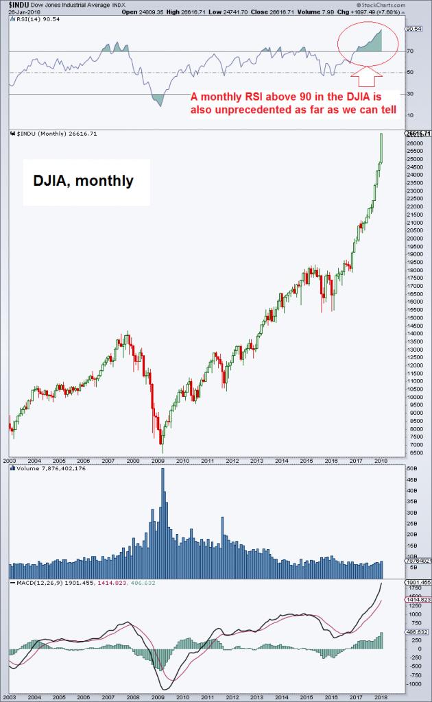 Dow Jones Industrial Average Index, 2003 - 2018
