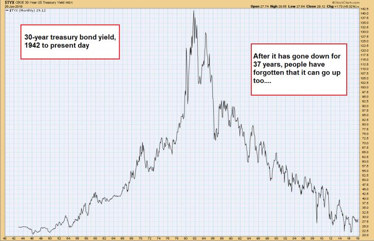 Treasury Bond Yields, 1940 - 2018
