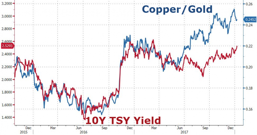 Copper/Gold and 10 Year Treasury Yield, Dec 2015 - Jan 2018