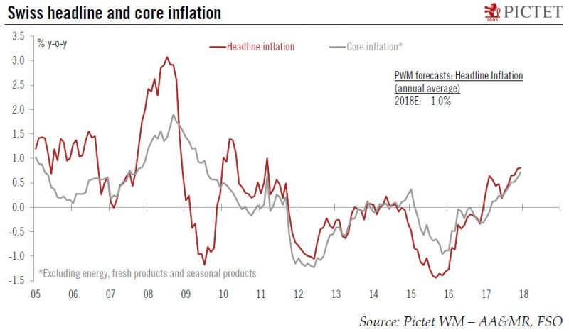 Swiss Headline and Core Inflation, 2005 - 2018