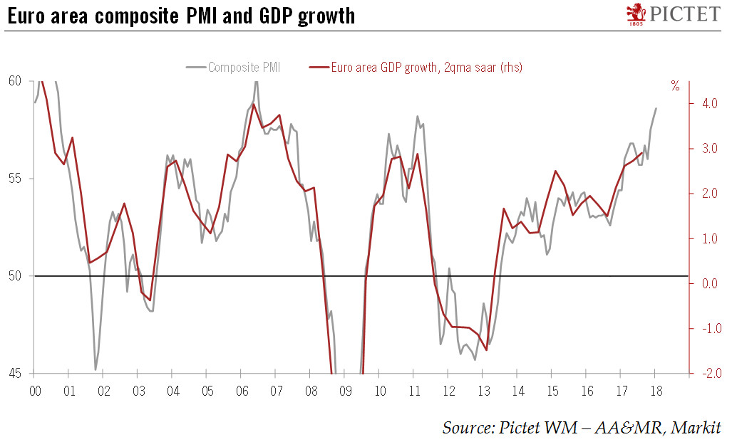 Eurozone Composite PMI and GDP Growth, 2000 - 2018