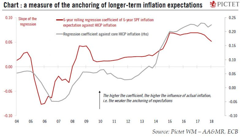 Longer-term inflation expectations 2004-2018