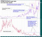 Rydex Bull/Bear Asset Ratio and Total Bear Assets, 2003 - 2018