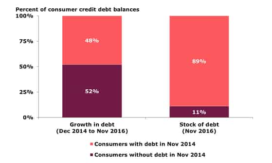 Percent of Consumer Credit Debt Balances, Dec 2014 - Nov 2016