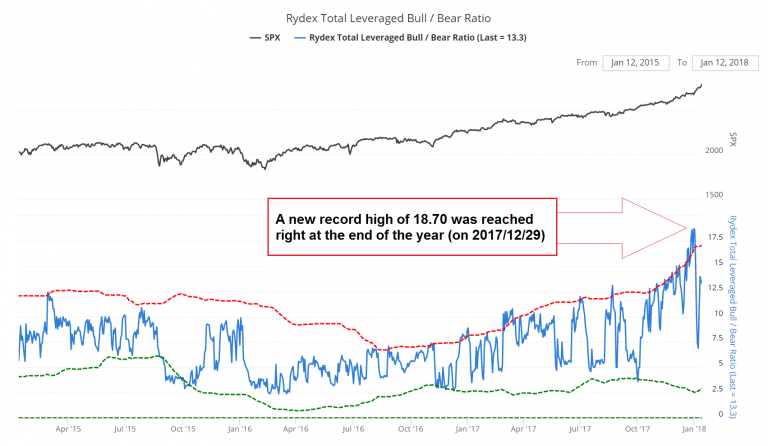 Rydex Total Leveraged Bull/Bear Ratio, Apr 2015 - Jan 2018