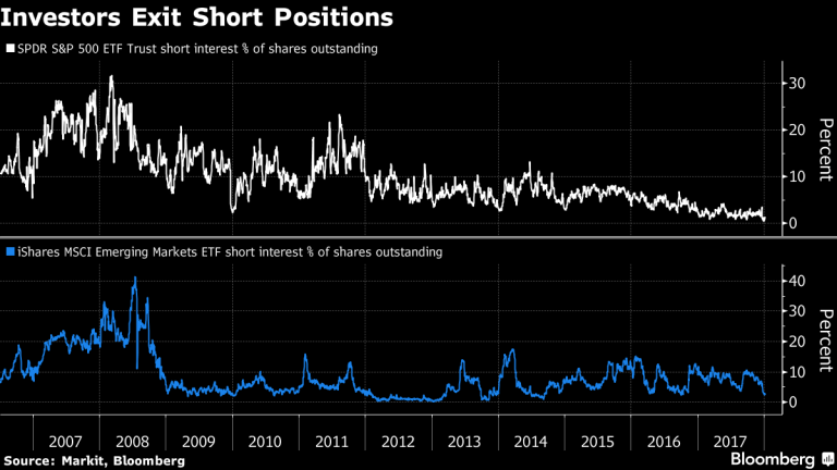 S&P 500 ETF Trust Short Interest, 2007 - 2017