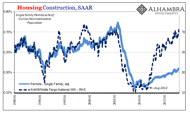 Housing Construction, Jan 1985 - 2018